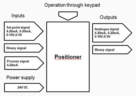 Pneumatic Positioner Schematic Diagram together with Relays likewise Hydraulics Tutorial in addition Schematic Threads Ex le as well Typical Hvac Wiring Diagram. on pneumatic symbols